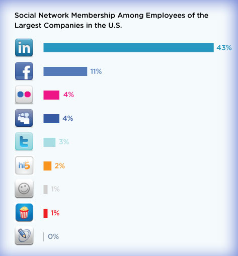 америке в социальные лучшие знакомств сети