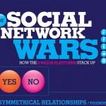 Войны социальных сайтов: обзор пяти самых могучих платформ (инфографика)