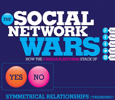 social-network-comparison-mashable-infographics
