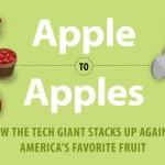 Apples to Apple (Яблоки — Apple): более дурацкой инфографики вы не встречали