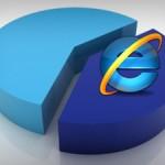 Internet Explorer все еще на олимпе, но Chrome выигрывает войну браузеров