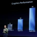 Apple A5X против NVIDIA Tegra 3