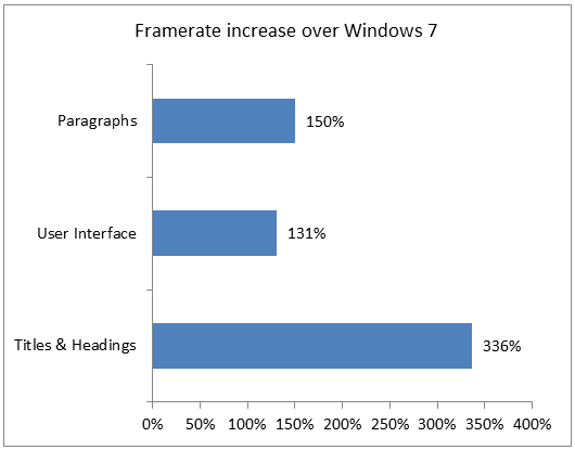 framerate-increase-over-windows-7