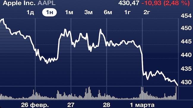 Samsung обрушил акции Apple