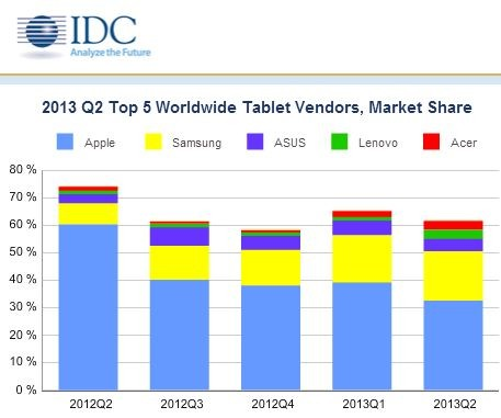 IDC: доля Apple iPad стремительно падает