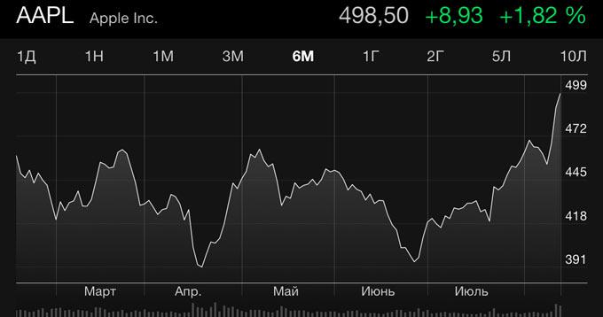 Впервые за семь месяцев цена акций Apple поднялась выше $500