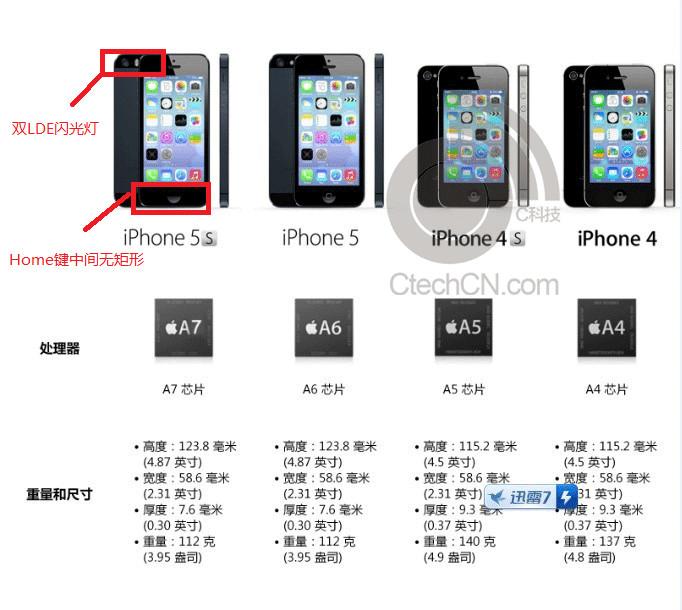 Стали известны характеристики Apple iPhone 5S