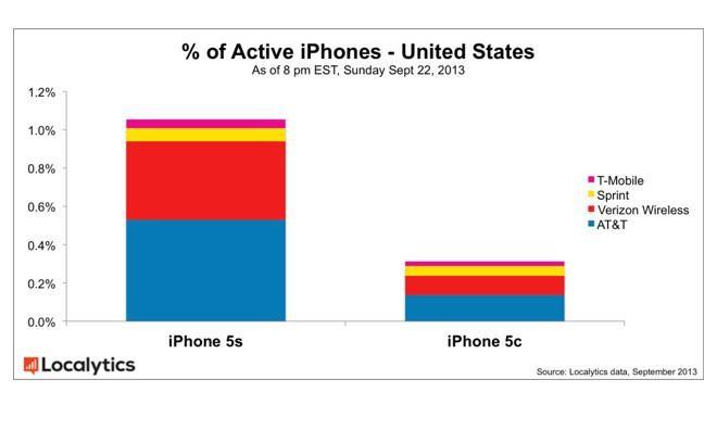 Обвал цен на Apple iPhone 5c