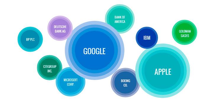 Apple уступила Google звание самой обсуждаемой компании в 2013 году