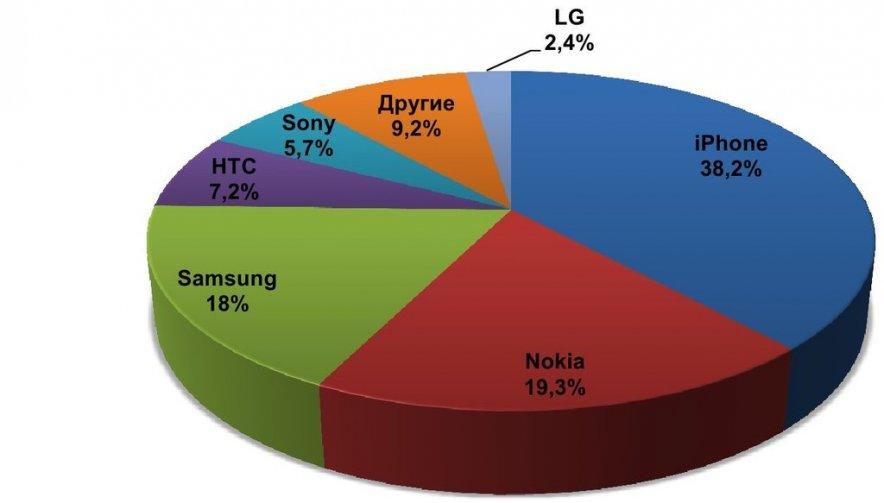 Почему россияне избавляются от iPhone чаще, чем от других смартфонов?