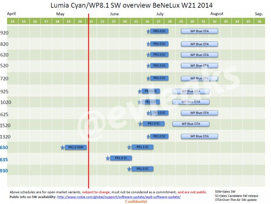 Microsoft обновит все WP8-смартфоны Nokia (график)