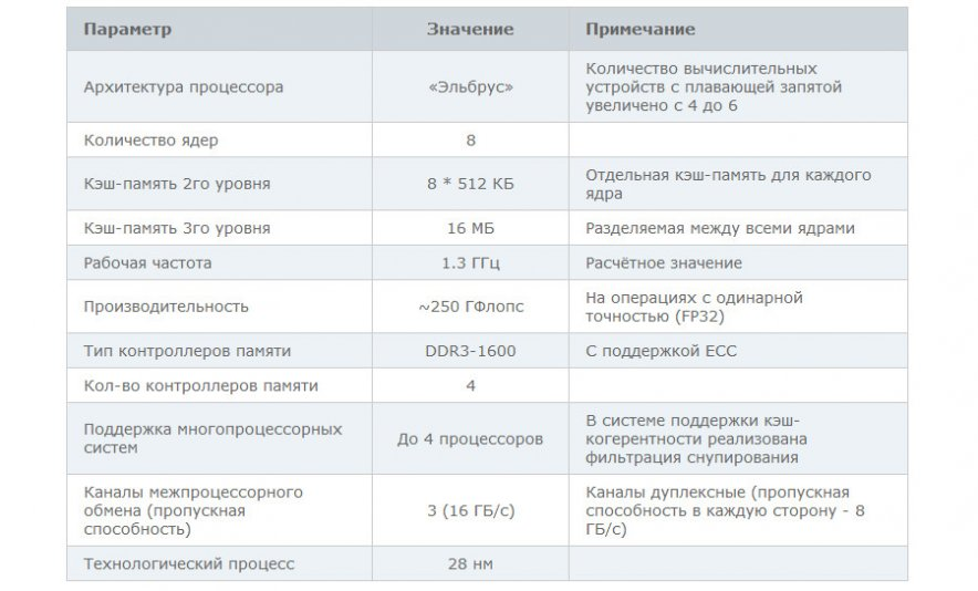 8-ми ядренные российские процессоры запущены в производство