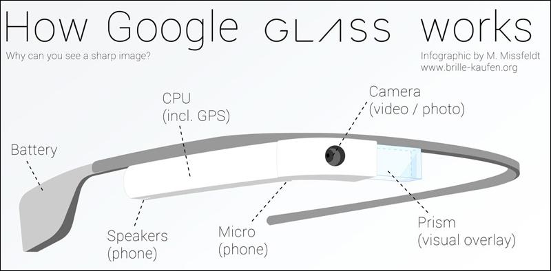 У Google уже готовы ранние прототипы очков Glass нового поколения