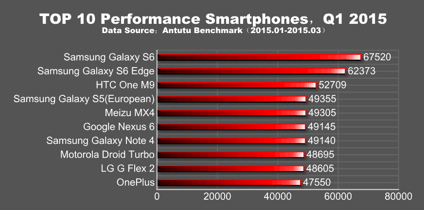 Назван самый производительный смартфон I квартала 2015 года