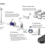 Audi и Sunfire работают над топливом будущего