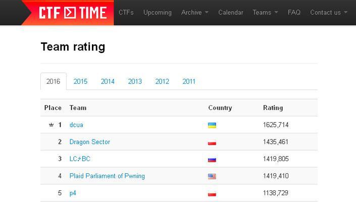 Украинские «белые» хакеры признаны лучшими в мире по итогам 2016 года
