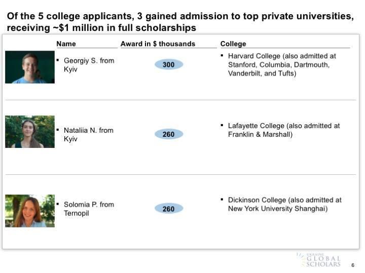 Школьник из Киева поступил в Гарвард, Стэнфорд, Колумбийский и получил стипендию в $300тыс