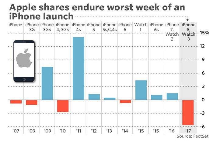 Рыночная стоимость Apple упала почти на $50 млрд после презентации новых iPhone