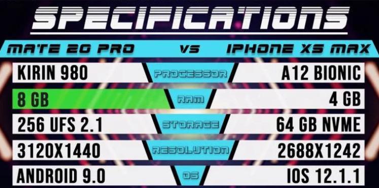 Сравнение: iPhone XS Max против Huawei Mate 20 Pro